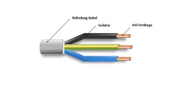 Kode Warna Kabel Pada Instalasi